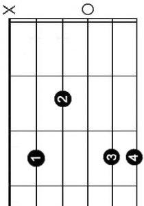 C major 9 Chord